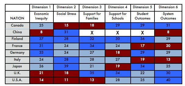 Photo of Study: American Students Have High Levels Of Education, But Stressful Lives