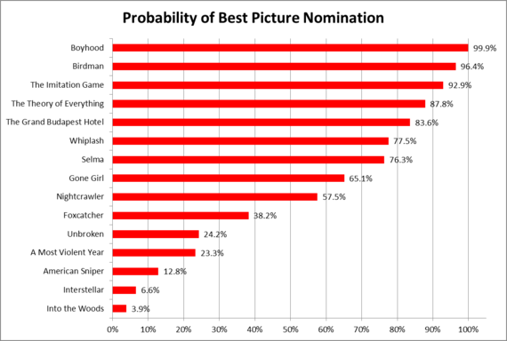 Photo of 2015 Oscar Nominations: What the Math Says