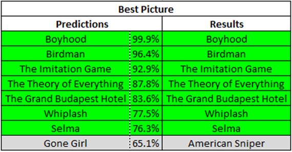 Photo of How Did the Math Do on the 2015 Oscar Nominations?