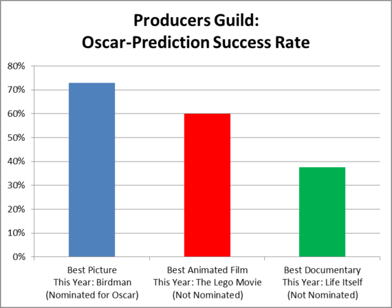 Photo of What the Producers Guild Awards Mean for the Oscars