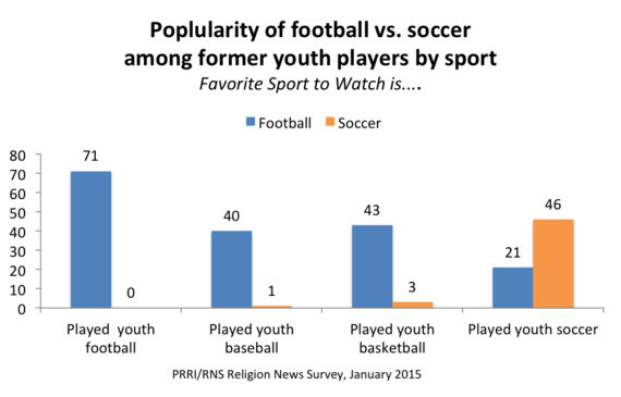 Photo of Future of Soccer in the U.S. May Rest at the Feet of Young Players