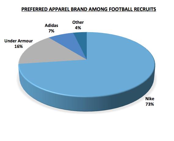 Photo of New Data Reveals Nike's Dominance Among Football Recruits