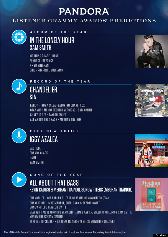 Photo of Pandora Predicts The Grammy Winners Based On Users Listening Habits
