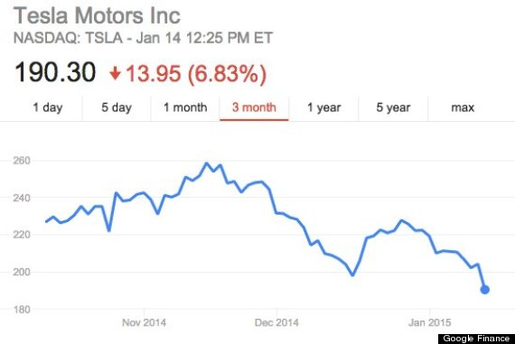 Photo of Why Tesla Stock Is Plummeting Right Now