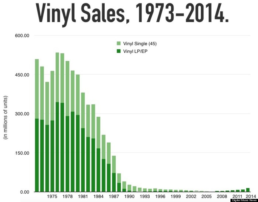 Photo of The Vinyl Comeback In America Isn't Really A Thing (Yet … Maybe)