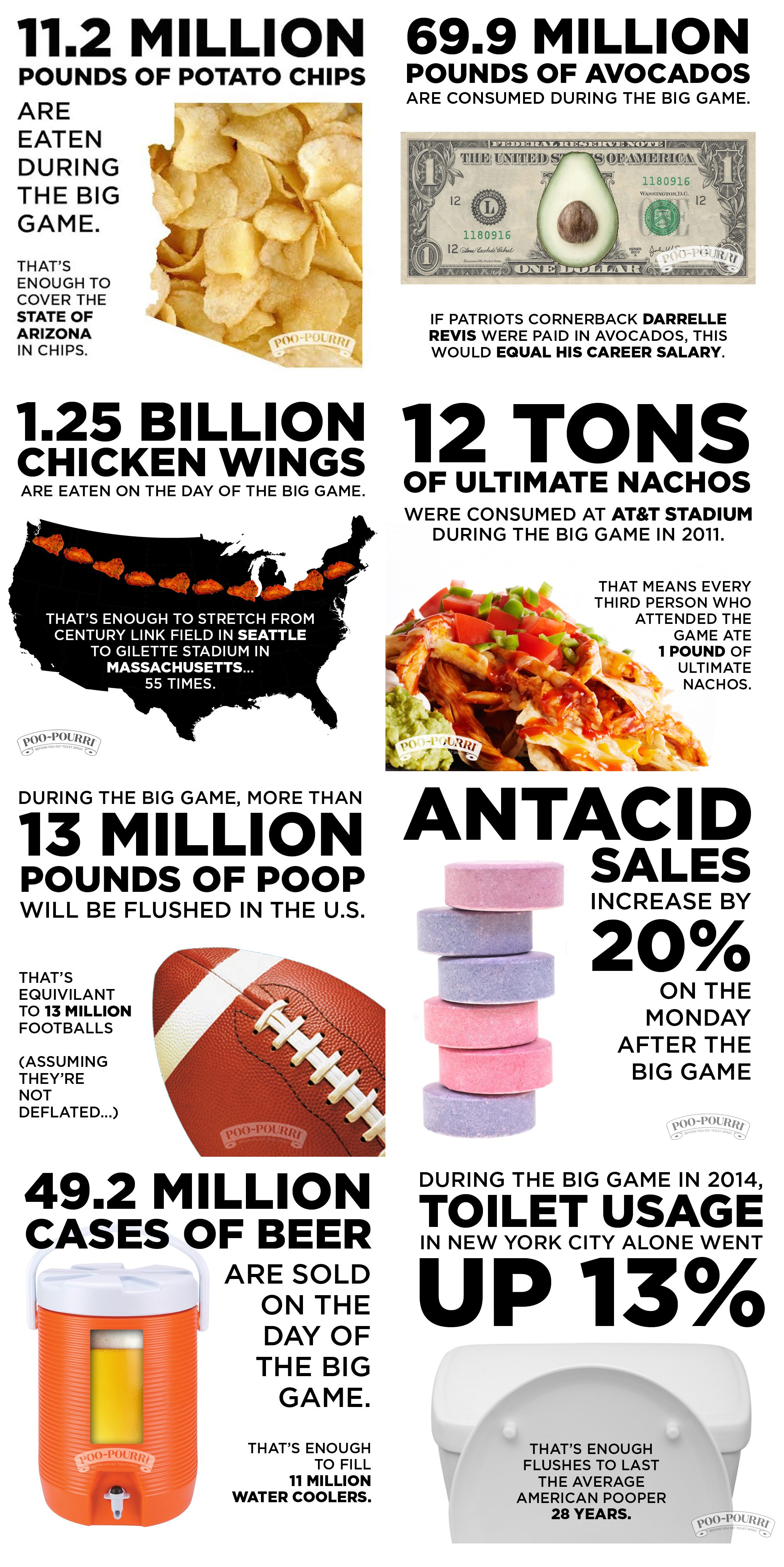 Photo of This Is How Much Crap We Eat (And Make) On Super Bowl Sunday