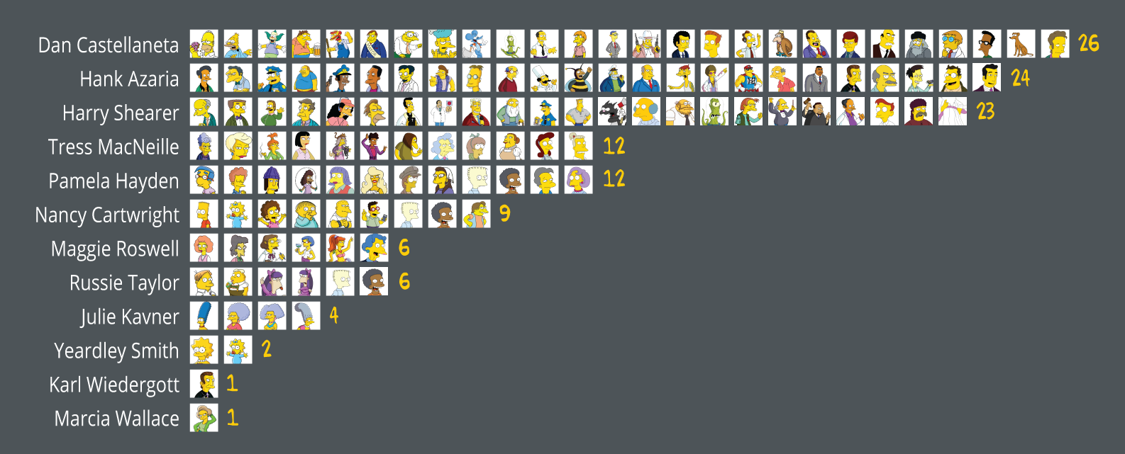 Photo of Never Forget Who Voices Your Favorite 'Simpsons' Character Ever Again