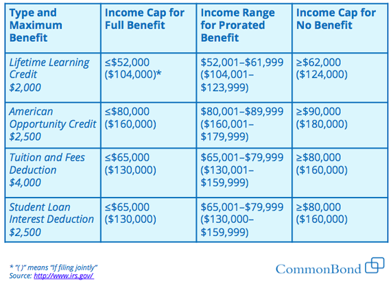 Photo of Should I Use Tax Credits or Deductions to Save on My Student Loans?