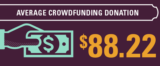 Photo of Why Crowdfunding's a Good Idea