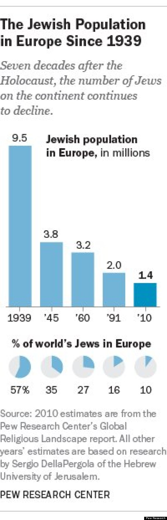 Photo of The Dramatic Decline Of Europe's Jewish Population Has Not Been Exaggerated