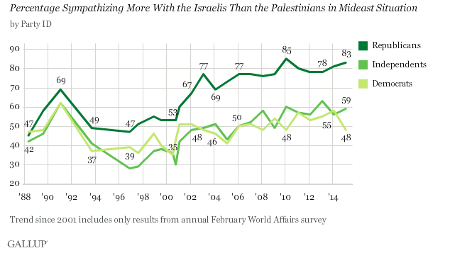Photo of Democrats Don't Feel As Warmly Toward Israel As They Used To